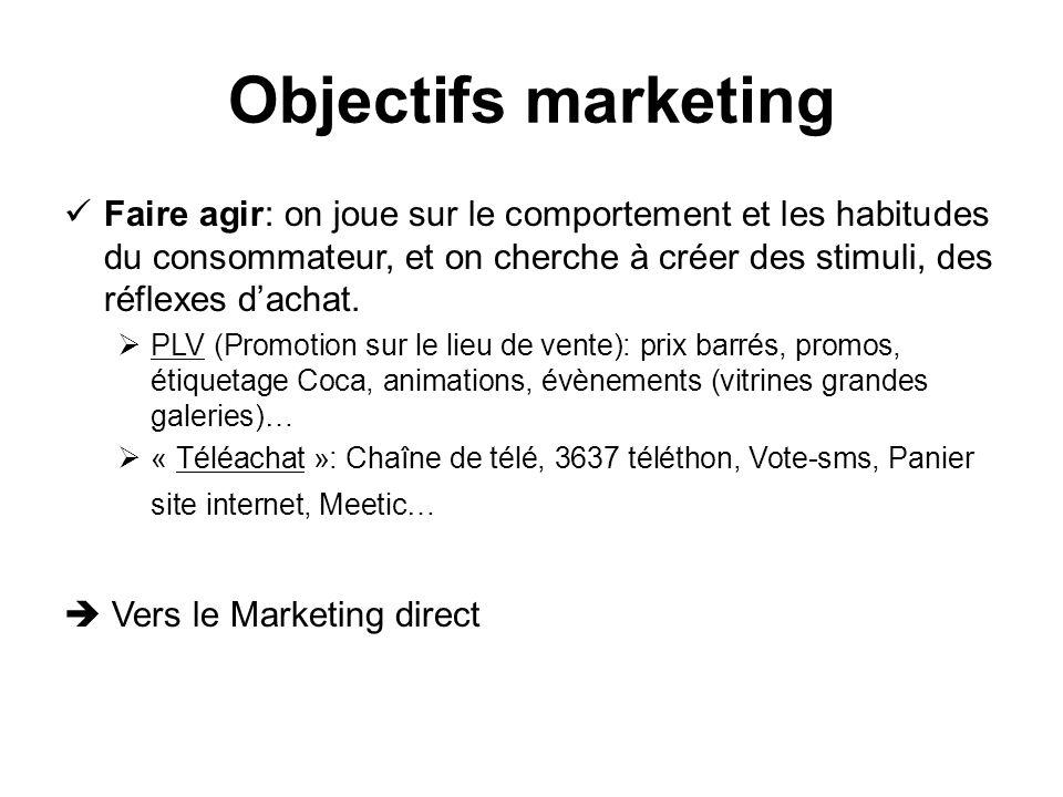 Objectifs marketing Faire agir: on joue sur le comportement et les habitudes du consommateur, et on cherche à créer des stimuli, des réflexes dachat.