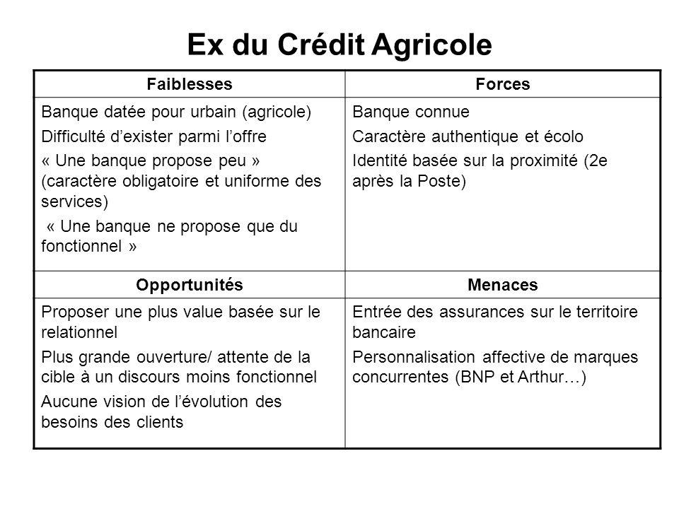 Ex du Crédit Agricole FaiblessesForces Banque datée pour urbain (agricole) Difficulté dexister parmi loffre « Une banque propose peu » (caractère obli