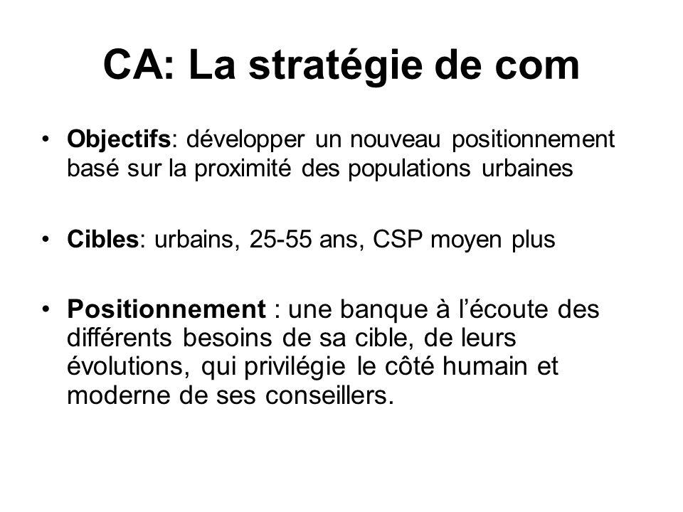 CA: La stratégie de com Objectifs: développer un nouveau positionnement basé sur la proximité des populations urbaines Cibles: urbains, 25-55 ans, CSP