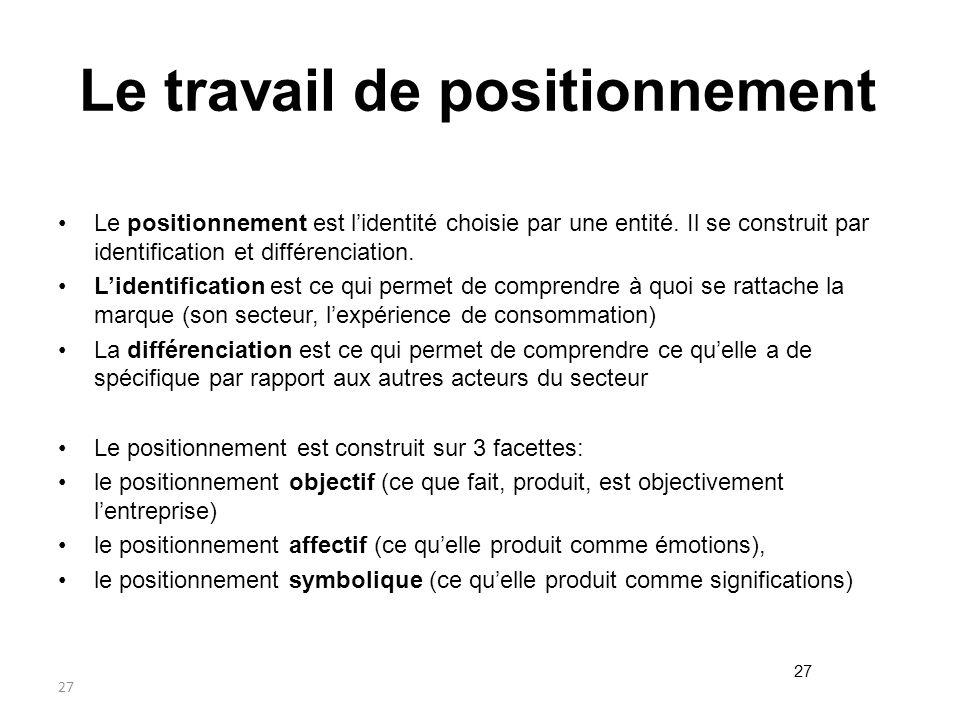 27 Le travail de positionnement Le positionnement est lidentité choisie par une entité. Il se construit par identification et différenciation. Lidenti