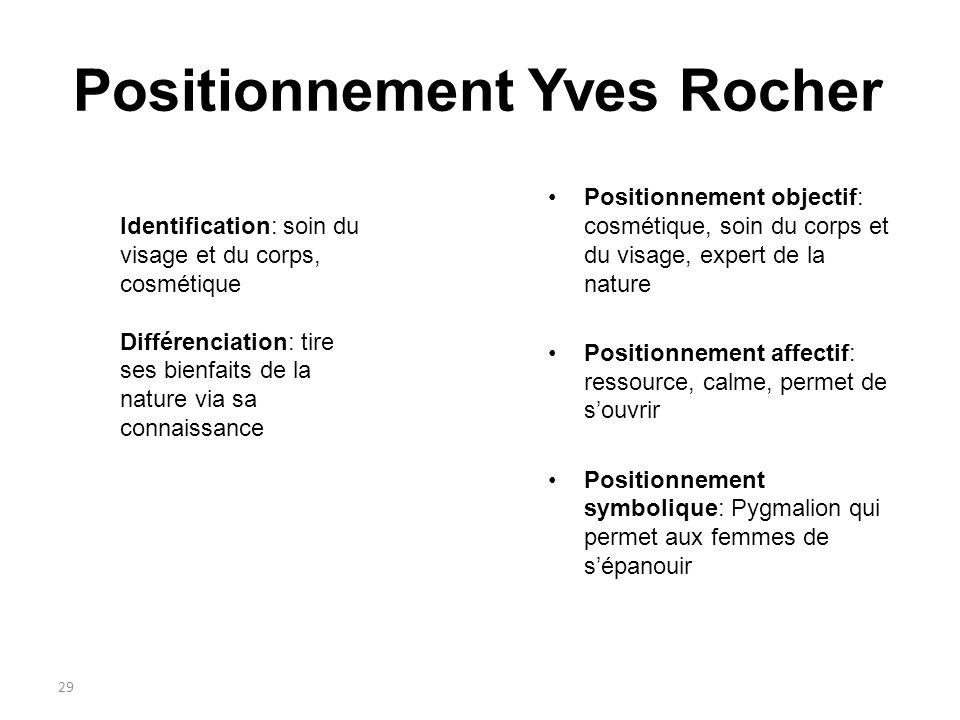 29 Positionnement Yves Rocher Identification: soin du visage et du corps, cosmétique Différenciation: tire ses bienfaits de la nature via sa connaissa