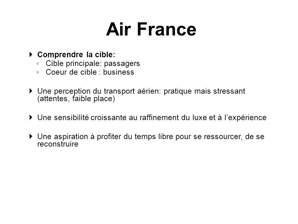 Comprendre la cible: Cible principale: passagers Coeur de cible : business Une perception du transport aérien: pratique mais stressant (attentes, faib