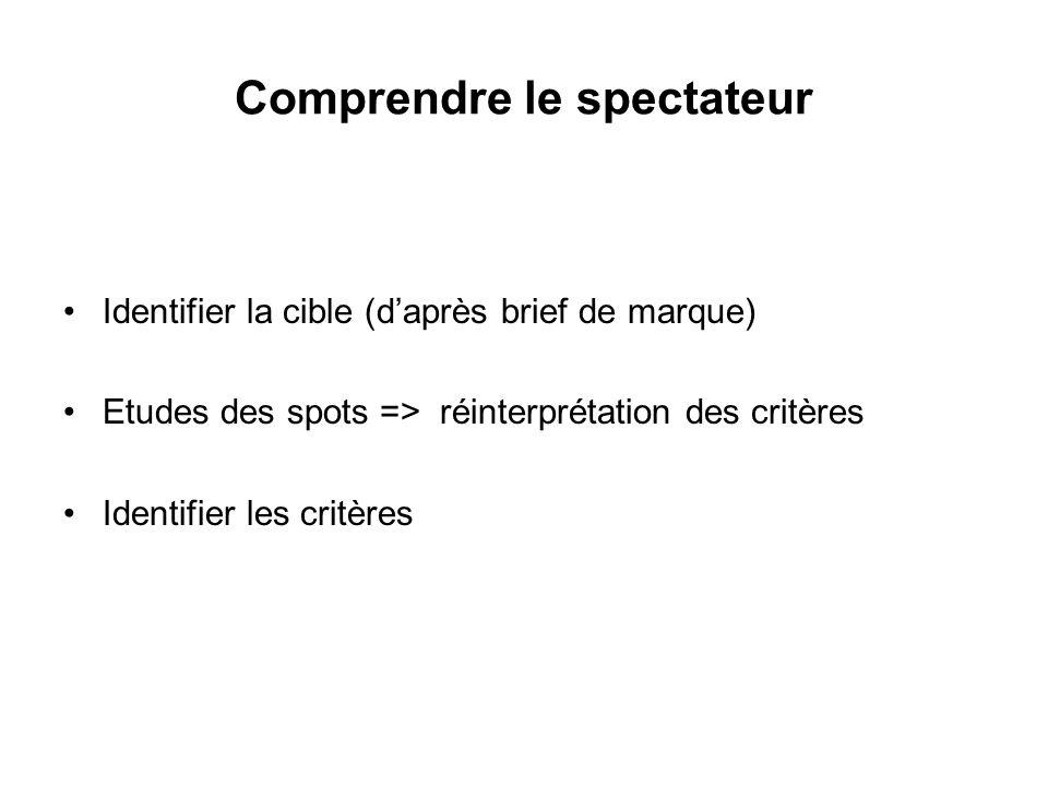 Identifier la cible (daprès brief de marque) Etudes des spots => réinterprétation des critères Identifier les critères Comprendre le spectateur