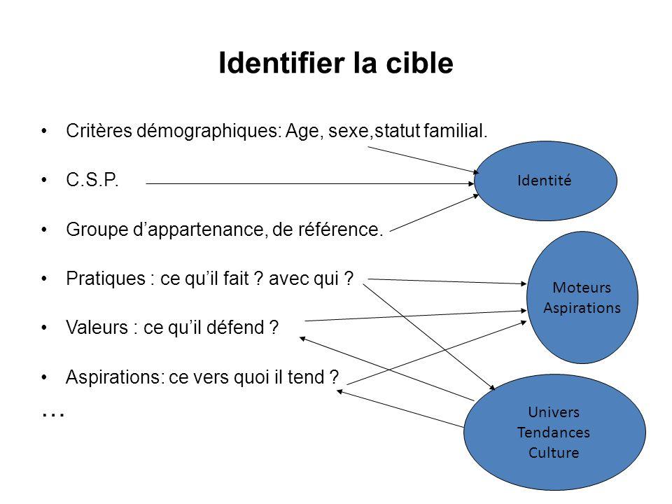 Critères démographiques: Age, sexe,statut familial. C.S.P. Groupe dappartenance, de référence. Pratiques : ce quil fait ? avec qui ? Valeurs : ce quil