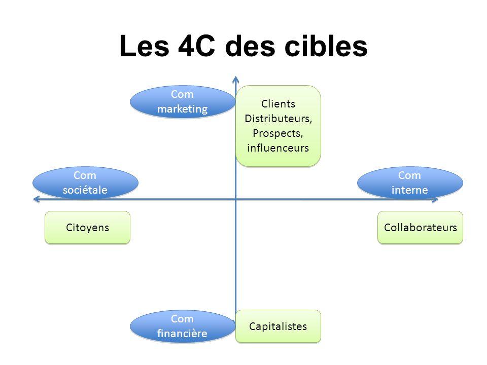 Les 4C des cibles Clients Distributeurs, Prospects, influenceurs Clients Distributeurs, Prospects, influenceurs Citoyens Collaborateurs Capitalistes C