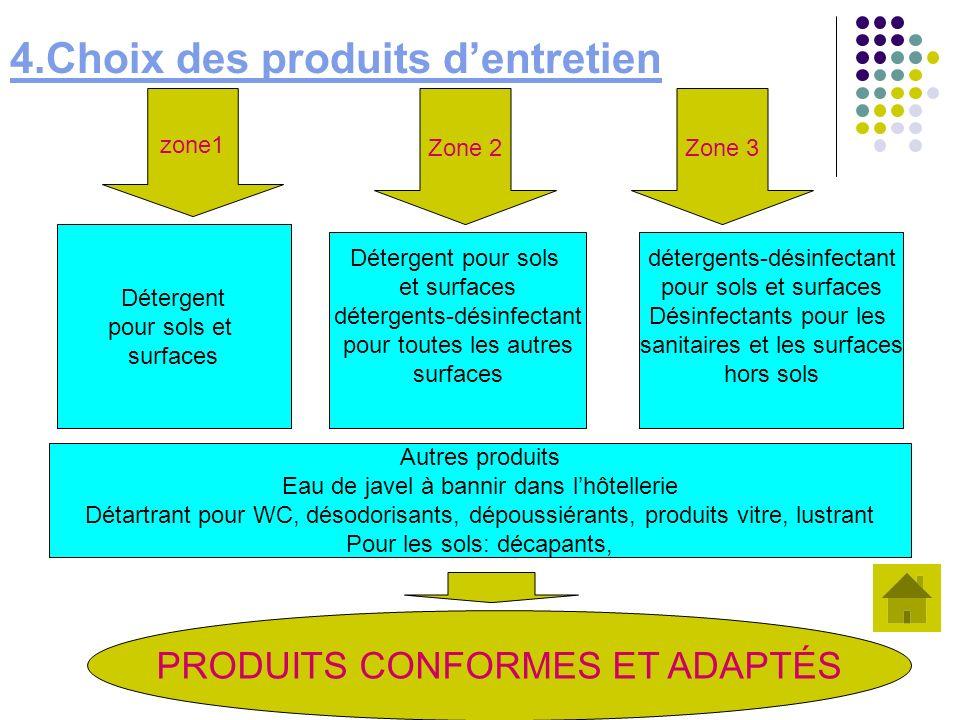 4.Choix des produits dentretien zone1 Zone 2Zone 3 Détergent pour sols et surfaces Détergent pour sols et surfaces détergents-désinfectant pour toutes