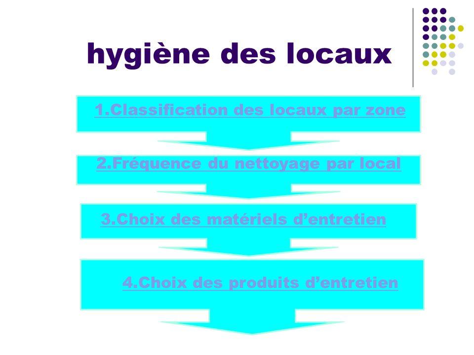 hygiène des locaux 3.Choix des matériels dentretien 1.Classification des locaux par zone 2.Fréquence du nettoyage par local 4.Choix des produits dentr