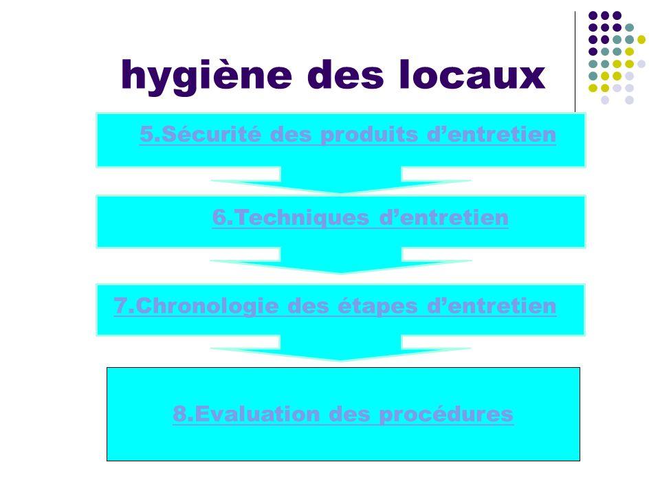 hygiène des locaux 7.Chronologie des étapes dentretien 5.Sécurité des produits dentretien 6.Techniques dentretien 8.Evaluation des procédures