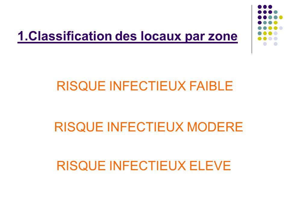 1.Classification des locaux par zone RISQUE INFECTIEUX FAIBLE RISQUE INFECTIEUX MODERE RISQUE INFECTIEUX ELEVE