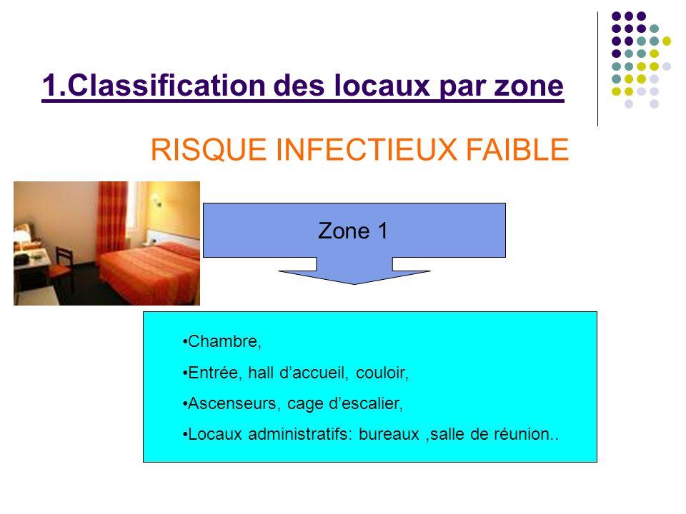 1.Classification des locaux par zone Zone 1 RISQUE INFECTIEUX FAIBLE Chambre, Entrée, hall daccueil, couloir, Ascenseurs, cage descalier, Locaux admin