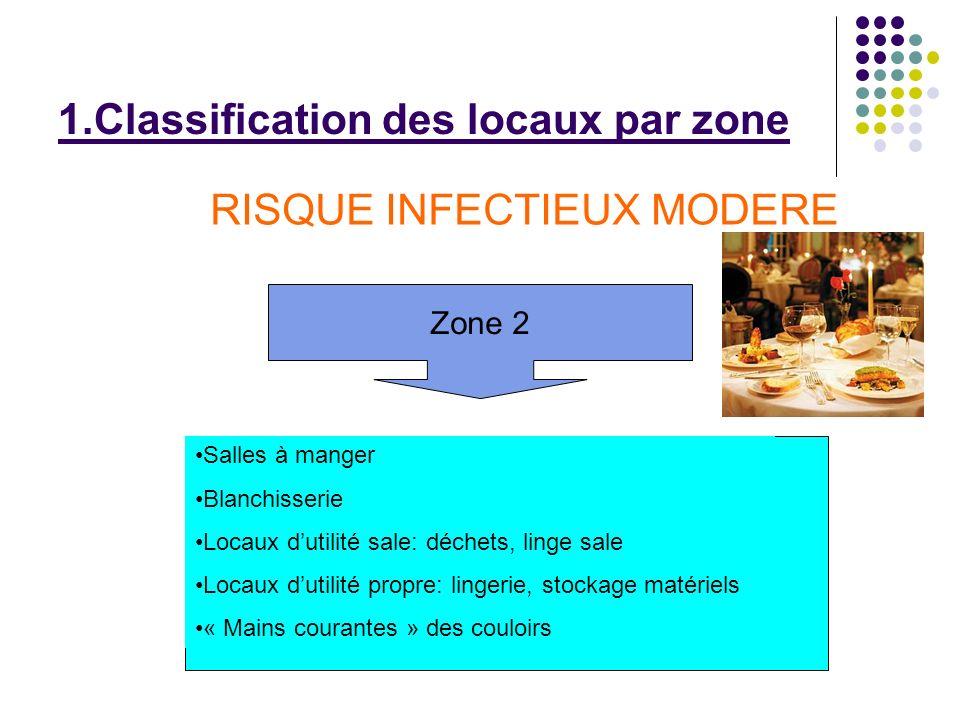1.Classification des locaux par zone Zone 2 RISQUE INFECTIEUX MODERE Salles à manger Blanchisserie Locaux dutilité sale: déchets, linge sale Locaux du