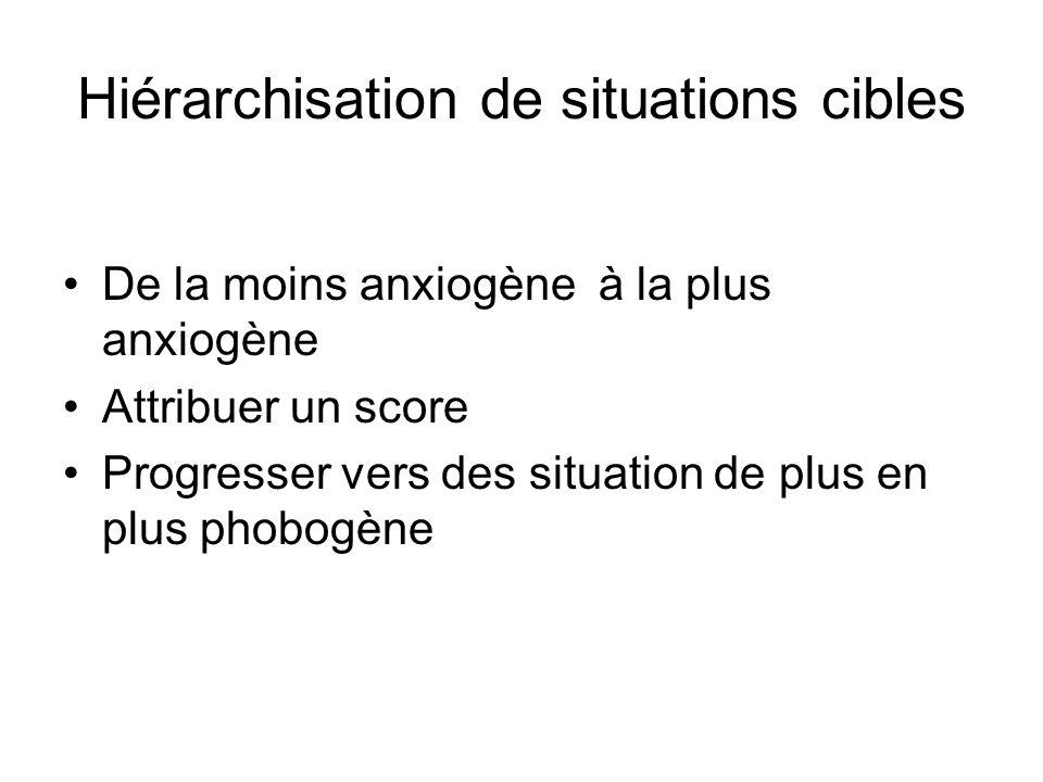 Hiérarchisation de situations cibles De la moins anxiogène à la plus anxiogène Attribuer un score Progresser vers des situation de plus en plus phobogène