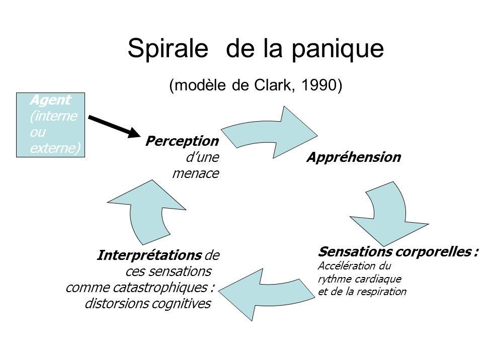 Spirale de la panique (modèle de Clark, 1990) Appréhension Sensations corporelles : Accélération du rythme cardiaque et de la respiration Interprétations de ces sensations comme catastrophiques : distorsions cognitives Perception dune menace Agent (interne ou externe)