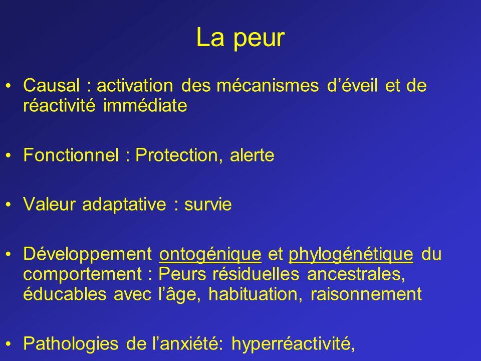 Causal : activation des mécanismes déveil et de réactivité immédiate Fonctionnel : Protection, alerte Valeur adaptative : survie Développement ontogén