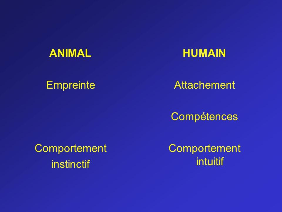 ANIMAL Empreinte Comportement instinctif HUMAIN Attachement Compétences Comportement intuitif