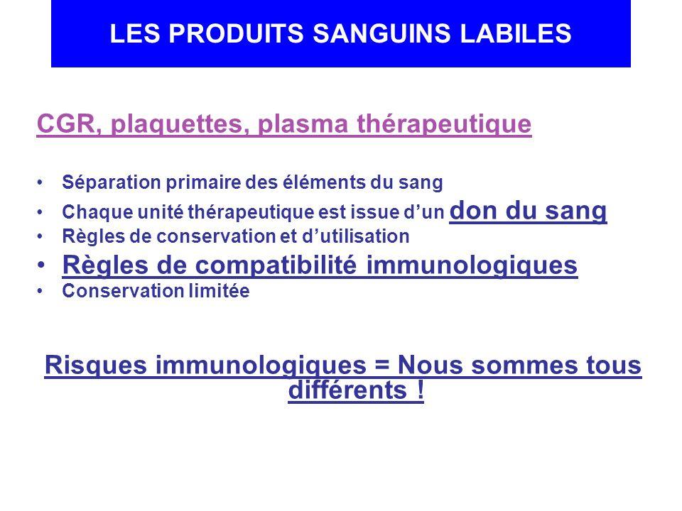 LES PRODUITS SANGUINS LABILES CGR, plaquettes, plasma thérapeutique Séparation primaire des éléments du sang Chaque unité thérapeutique est issue dun
