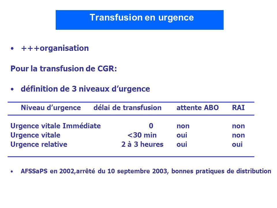 Transfusion en urgence +++organisation Pour la transfusion de CGR: définition de 3 niveaux durgence Niveau durgencedélai de transfusionattente ABORAI
