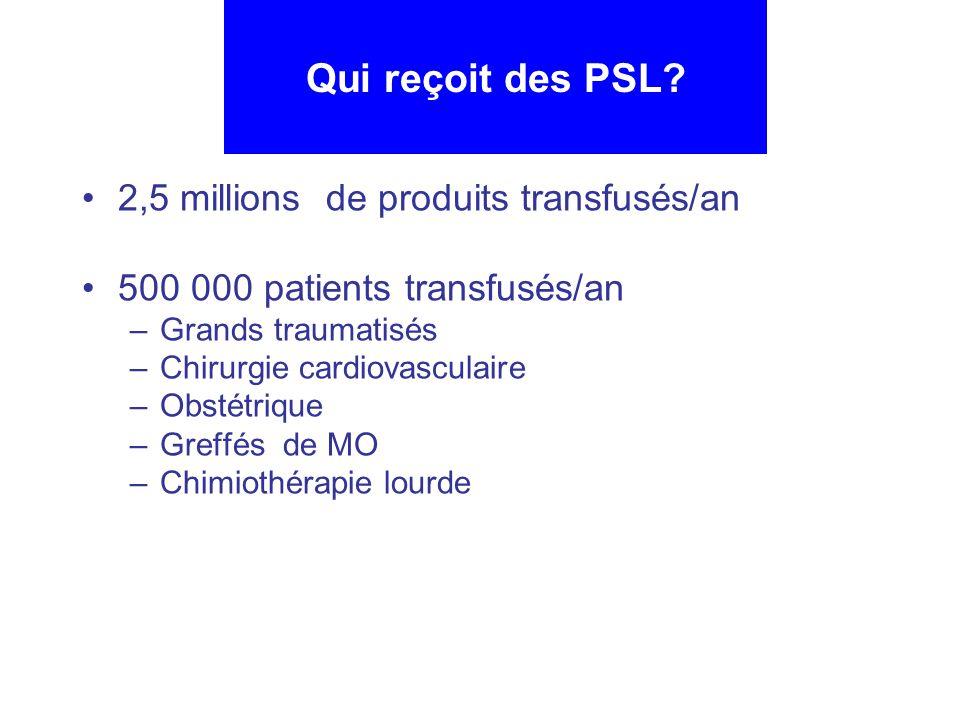 2,5 millions de produits transfusés/an 500 000 patients transfusés/an –Grands traumatisés –Chirurgie cardiovasculaire –Obstétrique –Greffés de MO –Chi