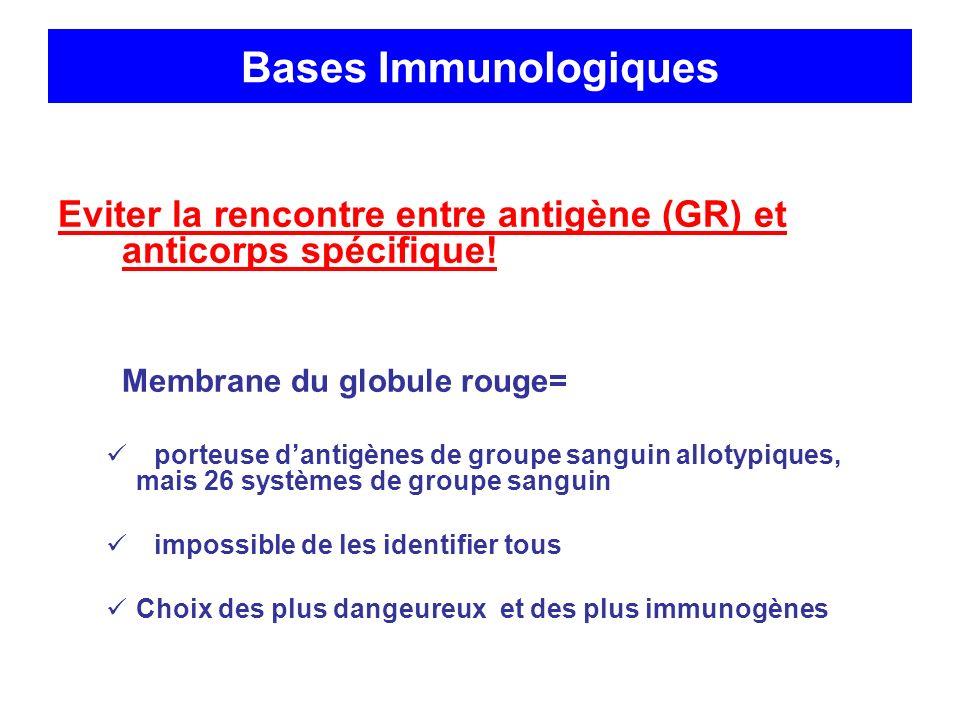 Bases Immunologiques Eviter la rencontre entre antigène (GR) et anticorps spécifique! Membrane du globule rouge= porteuse dantigènes de groupe sanguin