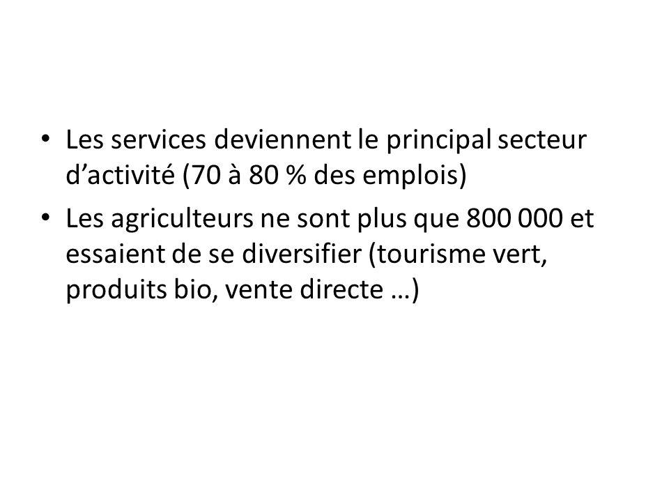 Les services deviennent le principal secteur dactivité (70 à 80 % des emplois) Les agriculteurs ne sont plus que 800 000 et essaient de se diversifier