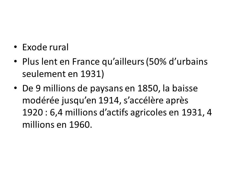 Exode rural Plus lent en France quailleurs (50% durbains seulement en 1931) De 9 millions de paysans en 1850, la baisse modérée jusquen 1914, saccélèr