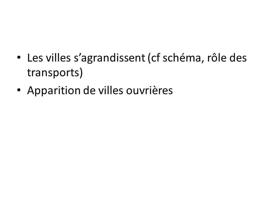 Les villes sagrandissent (cf schéma, rôle des transports) Apparition de villes ouvrières