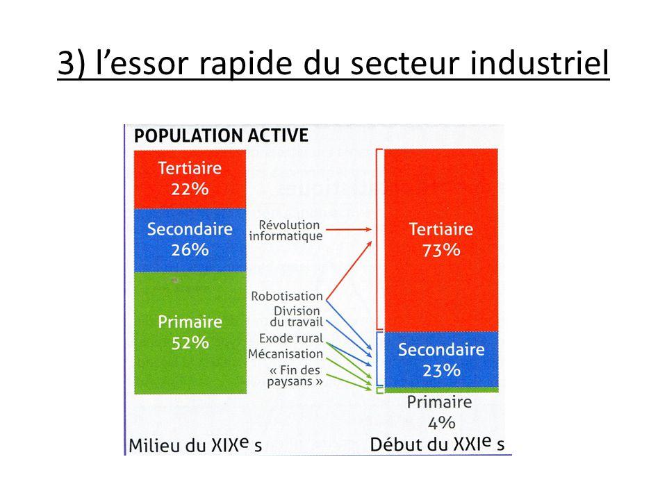 3) lessor rapide du secteur industriel