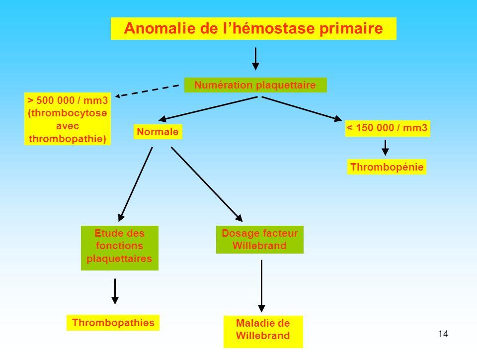 14 Anomalie de lhémostase primaire Normale < 150 000 / mm3 Thrombopénie Etude des fonctions plaquettaires Thrombopathies Dosage facteur Willebrand Mal