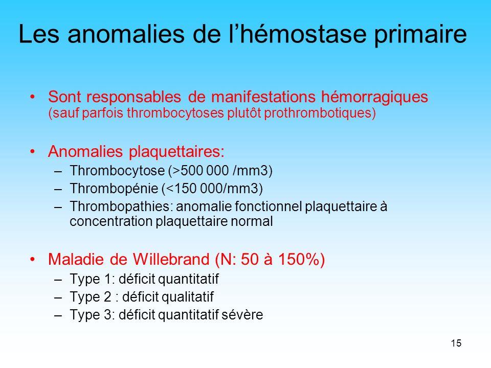15 Les anomalies de lhémostase primaire Sont responsables de manifestations hémorragiques (sauf parfois thrombocytoses plutôt prothrombotiques) Anomal