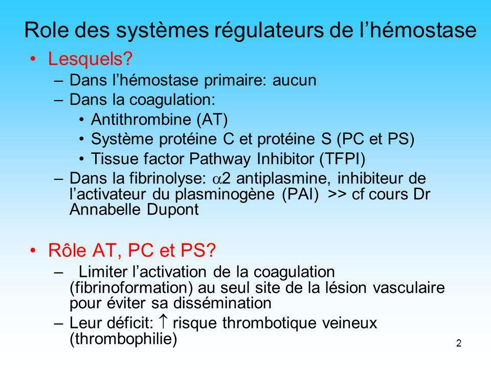 3 La cascade de la coagulation XIIXIIa XI XIa KHPM PK IXIXa VIIIa XXa FT VII VIIa II IIa Fg fibrine XIII XIIIa surface Contact lésion tissulaire Ca 2+ VOIE INTRINSEQUE VOIE EXTRINSEQUE Va Ca 2+ PL Ca 2+ TFPI PC-PS AT FT: facteur tissulaire II: prothrombine IIa: thrombine Fg: fibrinogène PK: prékallicréine KHPM: kininogène haut poids moléculaire AT: antithrombine TFPI: Tissue Factor Pathway Inhibitor PC: protéine C PS: protéine S PL: phospholipides fibrine insoluble héparine HBPM