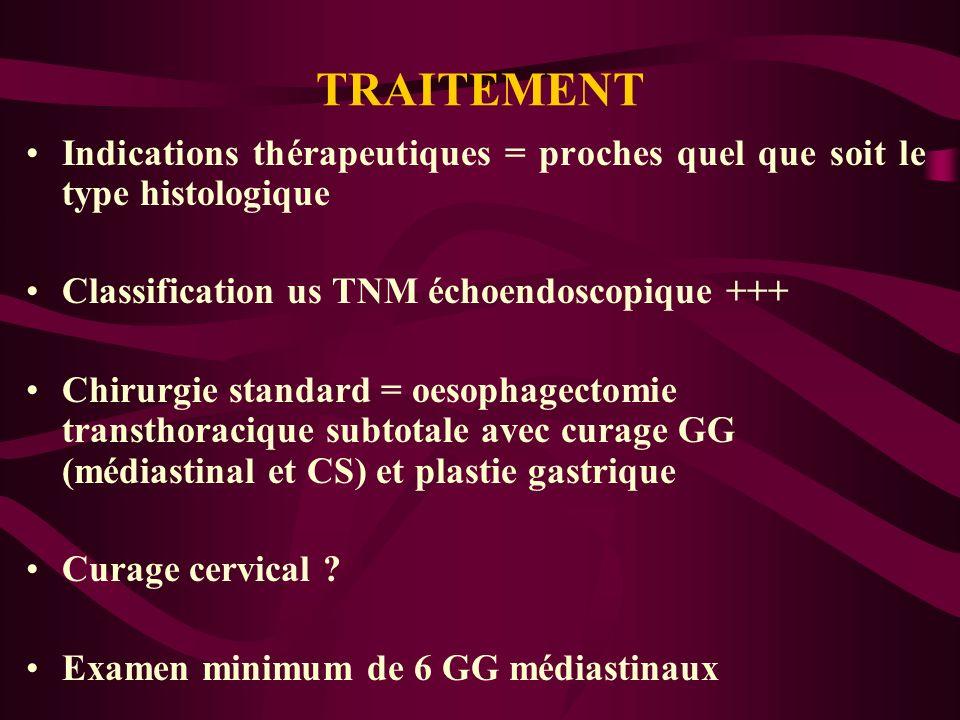 TRAITEMENT Indications thérapeutiques = proches quel que soit le type histologique Classification us TNM échoendoscopique +++ Chirurgie standard = oes