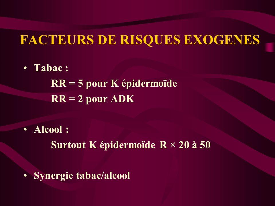 FACTEURS DE RISQUES EXOGENES Tabac : RR = 5 pour K épidermoïde RR = 2 pour ADK Alcool : Surtout K épidermoïde R × 20 à 50 Synergie tabac/alcool