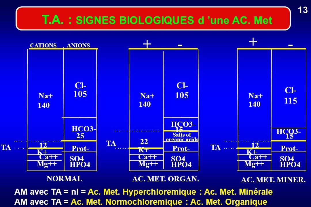 T.A. : SIGNES BIOLOGIQUES d une AC. Met AM avec TA = nl = Ac. Met. Hyperchloremique : Ac. Met. Minérale AM avec TA = Ac. Met. Normochloremique : Ac. M
