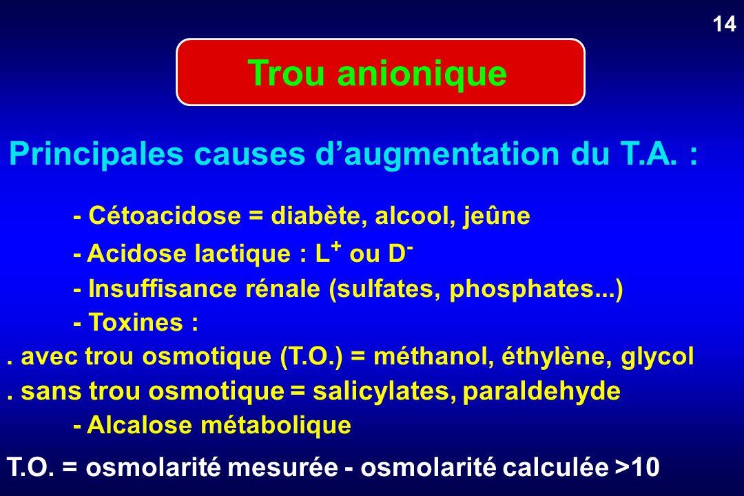 Principales causes daugmentation du T.A. : - Cétoacidose = diabète, alcool, jeûne - Acidose lactique : L + ou D - - Insuffisance rénale (sulfates, pho
