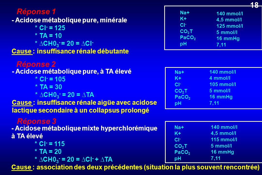 Réponse 1 - Acidose métabolique pure, minérale * Cl - = 125 * TA = 10 * CH0 3 - = 20 = Cl - Cause : insuffisance rénale débutante - Acidose métaboliqu