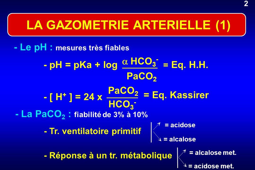 -Le pH : mesures très fiables - pH = pKa + log HCO 3 - = Eq. H.H. - [ H + ] = 24 x = Eq. Kassirer - La PaCO 2 : fiabilité de 3% à 10% = acidose = alca