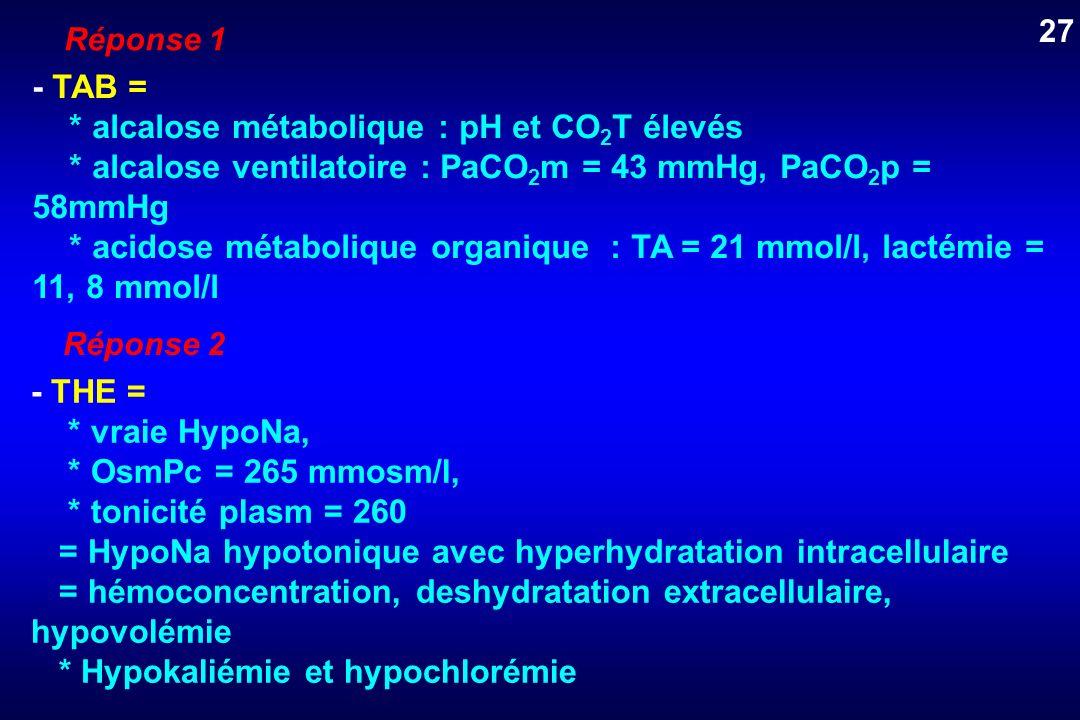Réponse 1 - TAB = * alcalose métabolique : pH et CO 2 T élevés * alcalose ventilatoire : PaCO 2 m = 43 mmHg, PaCO 2 p = 58mmHg * acidose métabolique o