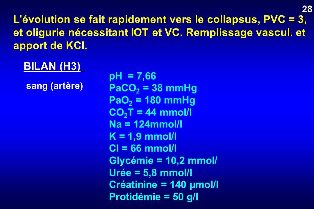 Lévolution se fait rapidement vers le collapsus, PVC = 3, et oligurie nécessitant IOT et VC. Remplissage vascul. et apport de KCl. BILAN (H3) sang (ar