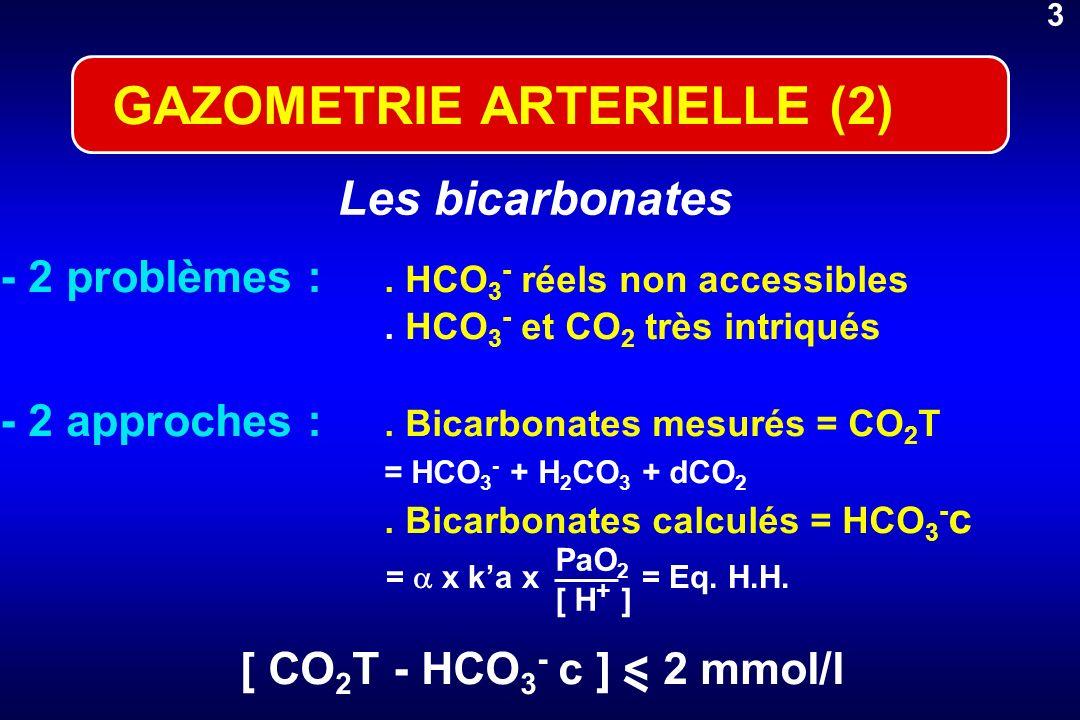LE BICARBONATE DE Na (2) Effets néfastes : production de CO2 HCO3 - + H + H2O + CO2 - Perfusion d 1 mmol/kg de NaHCO3 : VCO21 min de W ventilatoire* - AM Ac.