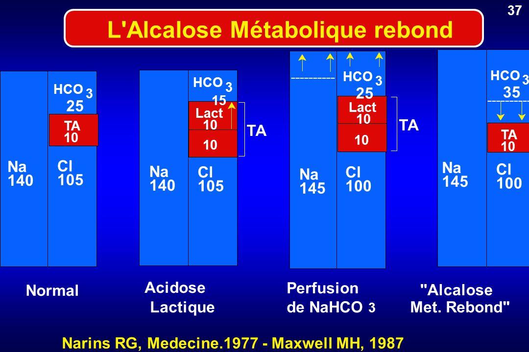 Narins RG, Medecine.1977 - Maxwell MH, 1987 L'Alcalose Métabolique rebond Acidose Lactique Perfusion de NaHCO 3 Normal