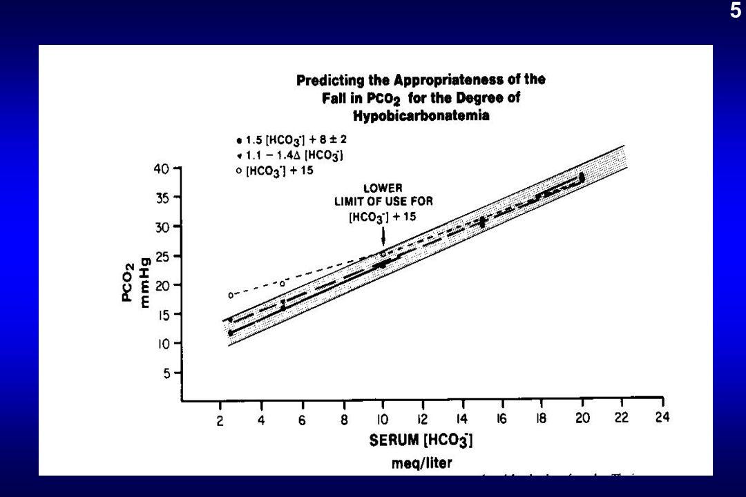 LE BICARBONATE DE Na (4) Effets néfastes : alcalose secondaire -Alcalose gazeuse : acidif.