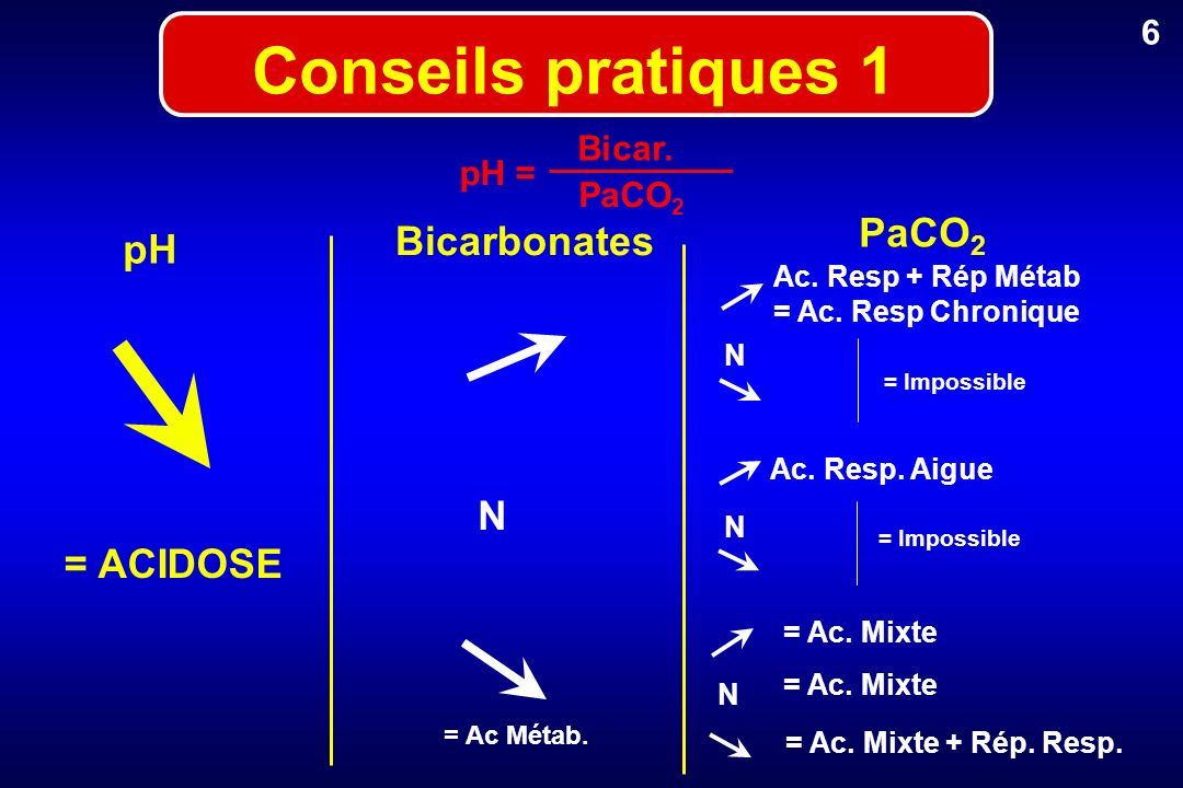 6 Bicar. pH = PaCO 2 pH Bicarbonates PaCO 2 = ACIDOSE N Conseils pratiques 1 = Ac Métab. Ac. Resp. Aigue N Ac. Resp + Rép Métab = Ac. Resp Chronique N