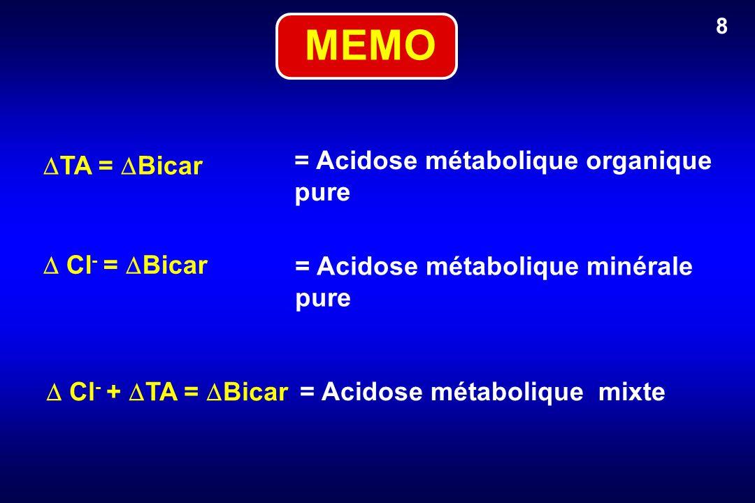 = Acidose métabolique organique pure = Acidose métabolique minérale pure = Acidose métabolique mixte TA = Bicar Cl - + TA = Bicar Cl - = Bicar 8 MEMO