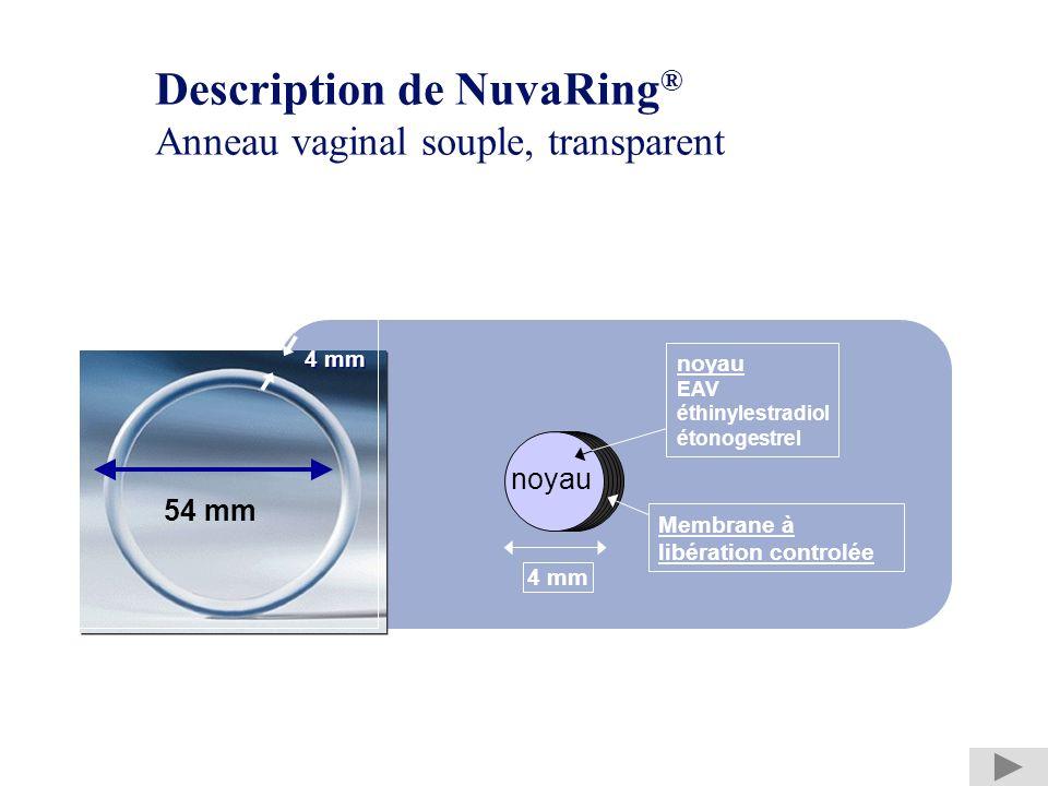 Description de NuvaRing ® Anneau vaginal souple, transparent * EAV : copolymère déthylène dacétate de vinyle 54 mm 4 mm noyau EAV éthinylestradiol éto