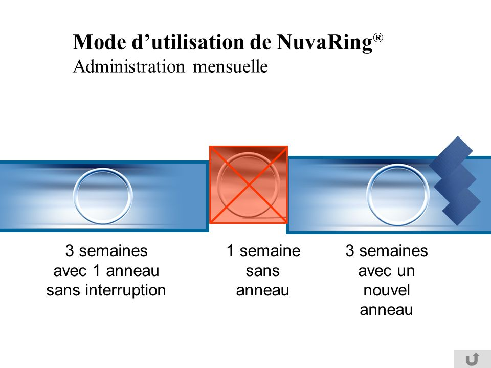 Mode dutilisation de NuvaRing ® Administration mensuelle 3 semaines avec 1 anneau sans interruption 1 semaine sans anneau 3 semaines avec un nouvel an