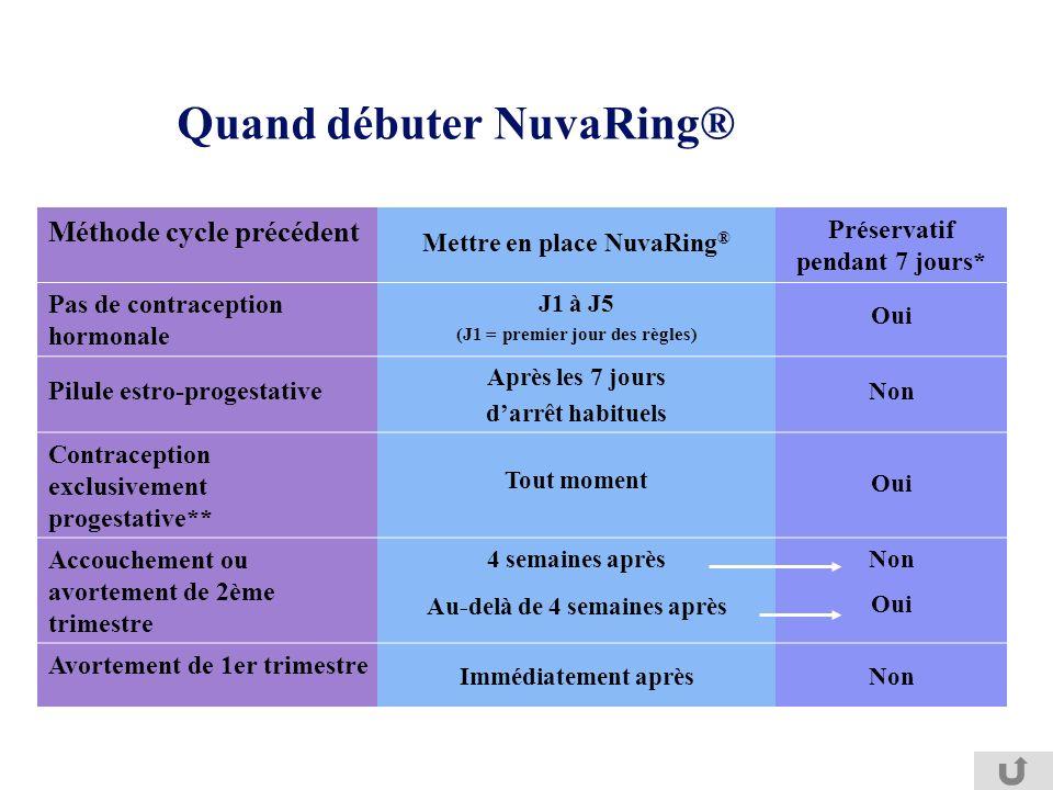 Quand débuter NuvaRing® Méthode cycle précédent Mettre en place NuvaRing ® Préservatif pendant 7 jours* Pas de contraception hormonale J1 à J5 (J1 = p