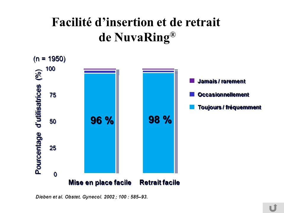 Pourcentage dutilisatrices (%) Toujours / fréquemment Occasionnellement Jamais / rarement Facilité dinsertion et de retrait de NuvaRing ® 0 0 25 50 75