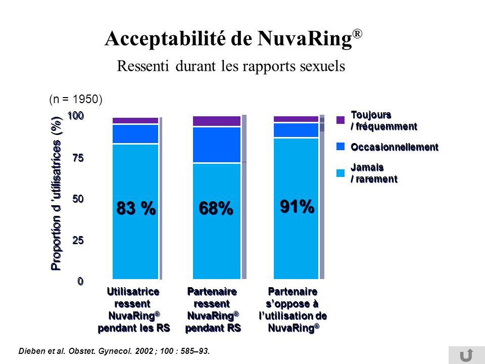 Acceptabilité de NuvaRing ® Ressenti durant les rapports sexuels Proportion d utilisatrices (%) Jamais / rarement Occasionnellement Toujours / fréquem