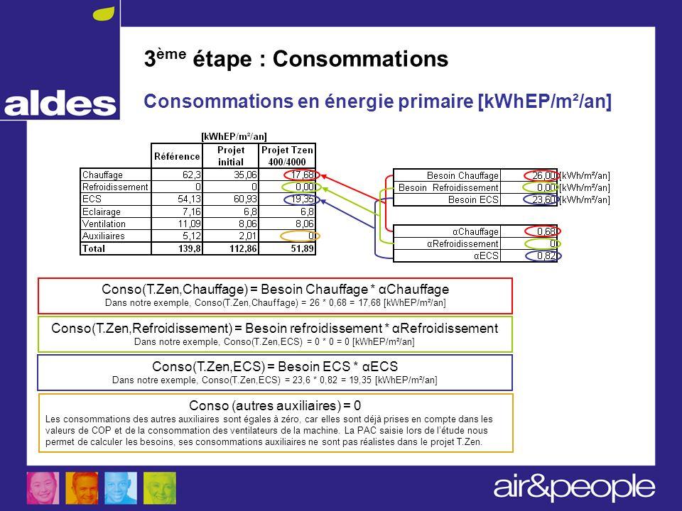 3 ème étape : Consommations Consommations en énergie primaire [kWhEP/m²/an] Conso(T.Zen,Chauffage) = Besoin Chauffage * αChauffage Dans notre exemple,