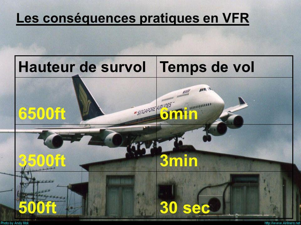 Vol à basse altitude : météo, plancher de zones, photographie, rallye aérien,Vol de plaisance Inconvénients: En cas de panne moteur, temps réduit pour